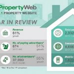 LankaPropertyWeb records growth and success – 2018 in review
