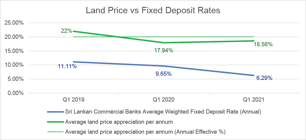 fixed deposit vs land price fluctations